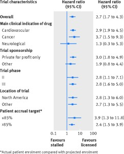 Figure depicting the rates of publication of trials of licensed drugs compared with trials of stalled drugs--overall and by major subgroup.