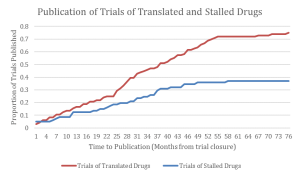 Figure depicting the proportion of trials of licensed and unlicensed interventions that are published as a function of time from reported primary endpoint collection. The publication of stalled drug trials plateaus over time around 37%, whereas the publication of translated drug trials attains 75% in the same time period.